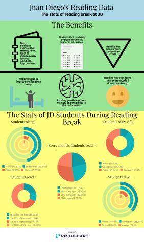 Reading Period: A Statistical Breakdown