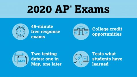 Teachers' Plans for the AP Changes