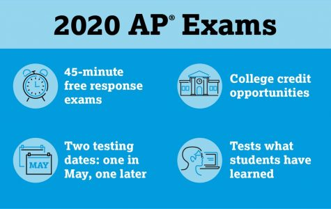 Teachers' Plans for the AP Changes