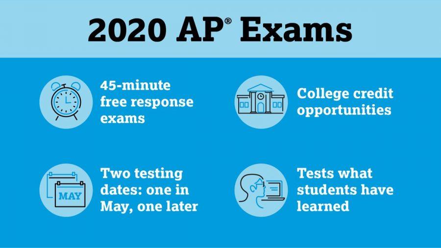 Teachers%E2%80%99+Plans+for+the+AP+Changes